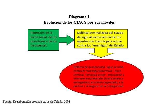 diagrama1